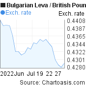 Bulgarian Leva to British Pound (BGN/GBP) 1 month forex chart, featured image