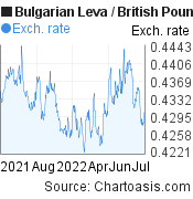 Bulgarian Leva to British Pound (BGN/GBP) 1 year forex chart, featured image