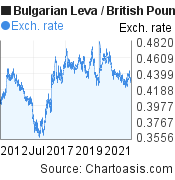 Bulgarian Leva to British Pound (BGN/GBP) 10 years forex chart, featured image