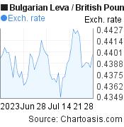 Bulgarian Leva to British Pound (BGN/GBP) 2 months forex chart, featured image