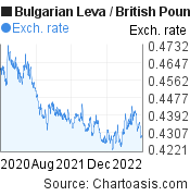 Bulgarian Leva to British Pound (BGN/GBP) 2 years forex chart, featured image