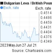 Bulgarian Leva to British Pound (BGN/GBP) 3 months forex chart, featured image