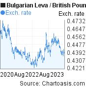 Bulgarian Leva to British Pound (BGN/GBP) 3 years forex chart, featured image