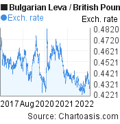 Bulgarian Leva to British Pound (BGN/GBP) 5 years forex chart, featured image