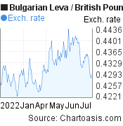 Bulgarian Leva to British Pound (BGN/GBP) 6 months forex chart, featured image