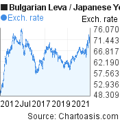 Bulgarian Leva to Japanese Yen (BGN/JPY) 10 years forex chart, featured image