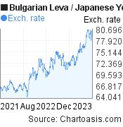 Bulgarian Leva to Japanese Yen (BGN/JPY) 2 years forex chart, featured image