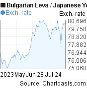 Bulgarian Leva to Japanese Yen (BGN/JPY) 3 months forex chart, featured image