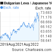 Bulgarian Leva to Japanese Yen (BGN/JPY) 3 years forex chart, featured image