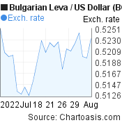 Bulgarian Leva to US Dollar (BGN/USD) 1 month forex chart, featured image