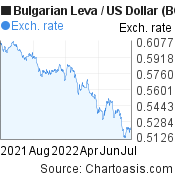 Bulgarian Leva to US Dollar (BGN/USD) 1 year forex chart, featured image