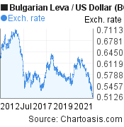 Bulgarian Leva to US Dollar (BGN/USD) 10 years forex chart, featured image