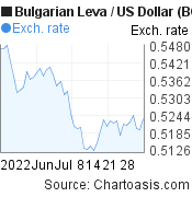 Bulgarian Leva to US Dollar (BGN/USD) 2 months forex chart, featured image