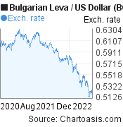 Bulgarian Leva to US Dollar (BGN/USD) 2 years forex chart, featured image