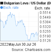 Bulgarian Leva to US Dollar (BGN/USD) 3 months forex chart, featured image