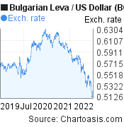 Bulgarian Leva to US Dollar (BGN/USD) 3 years forex chart, featured image