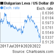 Bulgarian Leva to US Dollar (BGN/USD) 5 years forex chart, featured image