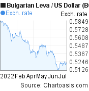 Bulgarian Leva to US Dollar (BGN/USD) 6 months forex chart, featured image