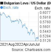 Bulgarian Leva to US Dollar (BGN/USD) forex chart, featured image
