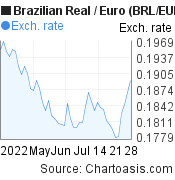 Brazilian Real to Euro (BRL/EUR) 2 months forex chart, featured image