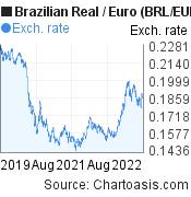 Brazilian Real to Euro (BRL/EUR) 3 years forex chart, featured image