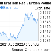 Brazilian Real to British Pound (BRL/GBP) 1 year forex chart, featured image