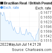 Brazilian Real to British Pound (BRL/GBP) 2 months forex chart, featured image