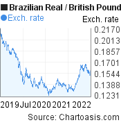 Brazilian Real to British Pound (BRL/GBP) 3 years forex chart, featured image