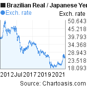 Brazilian Real to Japanese Yen (BRL/JPY) 10 years forex chart, featured image