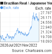 Brazilian Real to Japanese Yen (BRL/JPY) 2 years forex chart, featured image