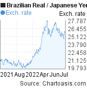 Brazilian Real to Japanese Yen (BRL/JPY) forex chart, featured image