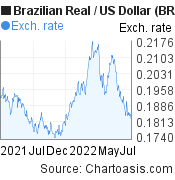 Brazilian Real to US Dollar (BRL/USD)  forex chart, featured image