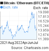 1 year BTC/ETH chart. Bitcoin/Ethereum graph, featured image