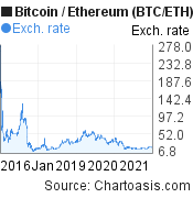 10 years BTC/ETH chart. Bitcoin/Ethereum graph, featured image