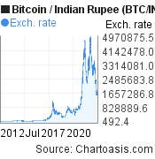 10 years BTC/INR chart. Bitcoin/Indian Rupee graph, featured image
