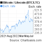 1 year BTC/LTC chart. Bitcoin/Litecoin graph, featured image