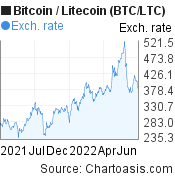 BTC/LTC chart. Bitcoin/Litecoin graph, featured image