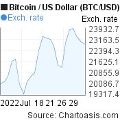 Bitcoin to US Dollar (BTC/USD) 1 month forex chart, featured image