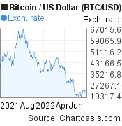 1 year Bitcoin price chart. BTC/USD graph, featured image