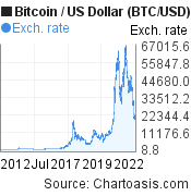 10 years Bitcoin price chart. BTC/USD graph, featured image