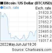 2 months Bitcoin price chart. BTC/USD graph, featured image