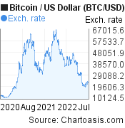 2 years Bitcoin price chart. BTC/USD graph, featured image