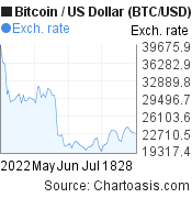 3 months Bitcoin price chart. BTC/USD graph, featured image