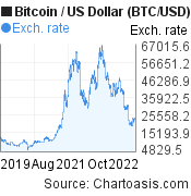 3 years Bitcoin price chart. BTC/USD graph, featured image