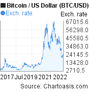 5 years Bitcoin price chart. BTC/USD graph, featured image