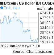 6 months Bitcoin price chart. BTC/USD graph, featured image