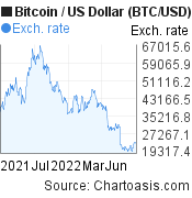 Bitcoin to US Dollar (BTC/USD) forex chart, featured image