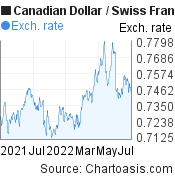 Canadian Dollar to Swiss Franc (CAD/CHF)  forex chart, featured image
