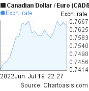 Canadian Dollar to Euro (CAD/EUR) 1 month forex chart, featured image