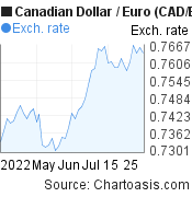 Canadian Dollar to Euro (CAD/EUR) 2 months forex chart, featured image